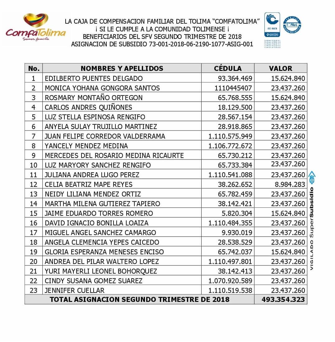 Listado de beneficiarios al SFV ComfaTolima segundo trimestre 2018